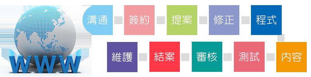 網站製作流程